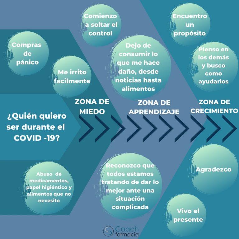Zonas del Proceso de Cambio por el COVID-19